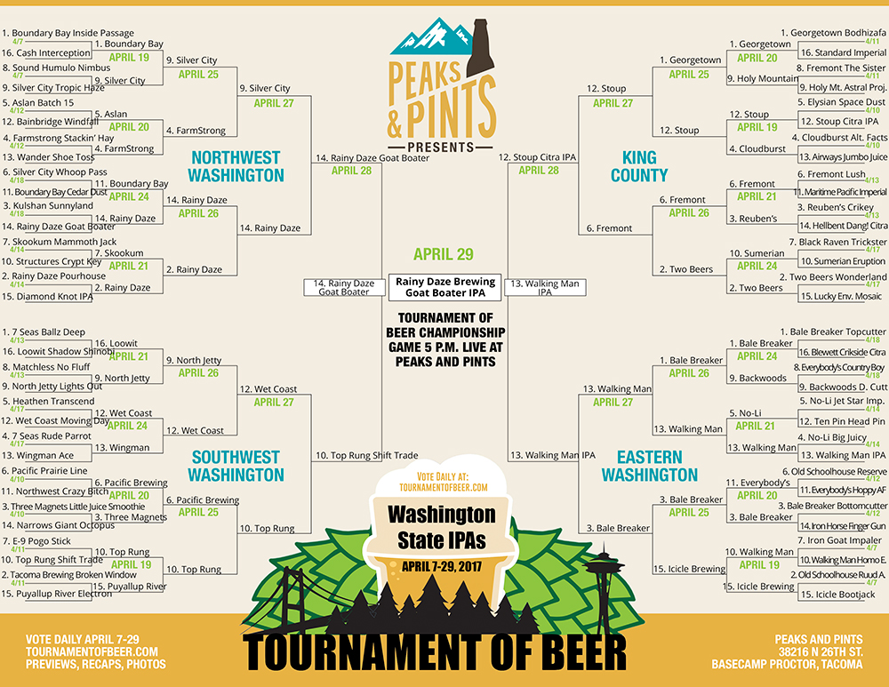 Tournament-of-Beer-IPAs-bracket-winner